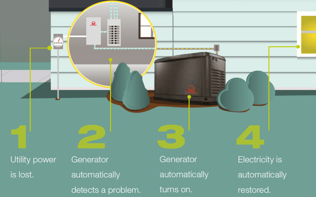 Standby Gas Generator: a sustainable alternative for residential and SMEs