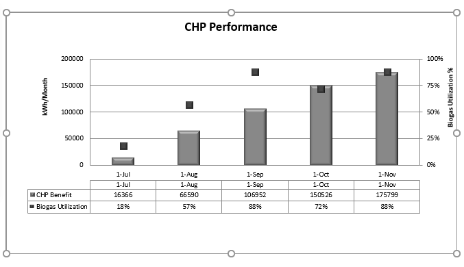 Combined heat and power (CHP) unit performance
